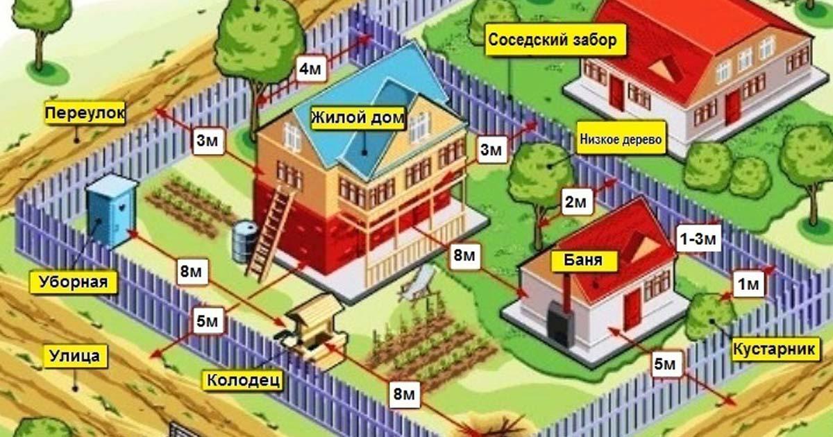 нормы строительство дома соседний участок